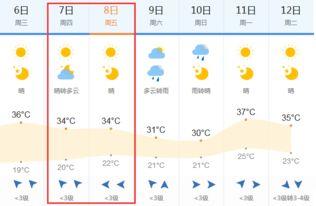 2018高考天气预报 6月7 8日漯河高考天气
