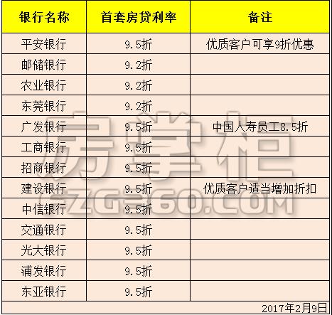 2017房贷收紧信号增强 东莞多家银行首套利率普遍维持9.5折