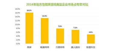 报告显示棋牌游戏市场58.6亿 地方性棋牌成新增长点