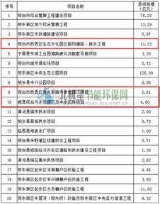 河北邢台市PPP重点项目推介会项目名单