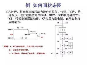 三菱PLC编程经典案例,一定有用
