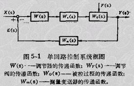 ...第五章 单回路控制系统设计