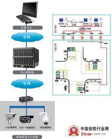 智能交通监控系统解决方案