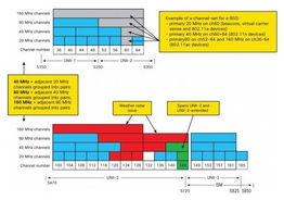 802.11AC千兆无线网桥配置和注意事项
