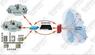 ...上网和服务器、业务系统等主机的公网流量不经过网络特警监控设备-...