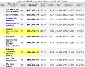 ...票房榜,来源:Box office mojo)-美队3 轰炸全球票房榜,要刷出漫...