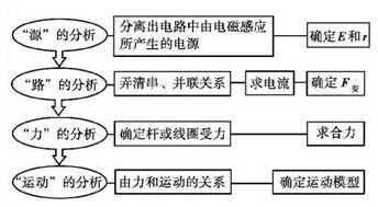 1.能量转化及焦耳热的求法   2.电... 电磁感应中产生的电能等于克服安...
