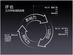 ...unmeng/index.xml-社会化媒体营销战略