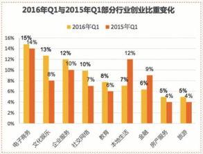 服务占12%、社交网络占10%、教育类创业项目占8%.2016年Q1与...