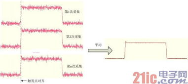 虽然普遍用ADC 的位数来描述示... 但准确的参数是示波器整个系...