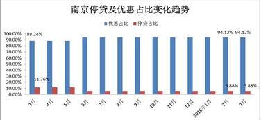 ...16年3月南京房贷利率走势统计分析