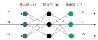 BP神经网络 完整的理论和经验公式