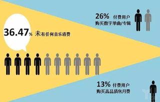 中国数字音乐产业发展报告发布,付费订阅成音乐流媒体收益主力