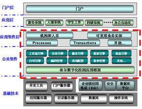希尔校务管理系统技术架构图-希尔高校数字校园整体解决方案