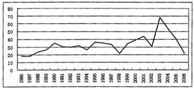 low of Funds Accounts of the United States: Annual Flows and ...