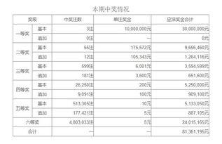 中国体育彩票超级大乐透第17088期开奖公告