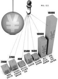 超四万亿新经济刺激计划 年底前或明年初出台-政策分类列表