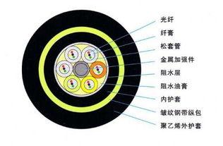 ADSS光缆报价ADSS光缆参数规格特征
