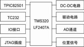实时T S型模糊控制器设计及其在CAN总线控制系统中的应用