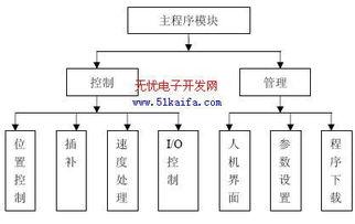 ...2 运动控制器软件功能结构图-基于DSP的运动控制器的研究与开发